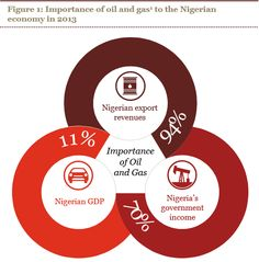 Global Business, Oil, Butter