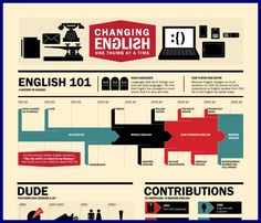Changing Our English One Thumb at a Time [Infographic] - Apple, apple iphone, Big Brother, Blackberry, Contributions, Dude, english, English History timeline, Ericsson, evolution, history timeline, mobile phone, Modern English, Motorola, Nokia, RIM, Sanyo, Sweet, Timeline, word, www.master-degree-online.com