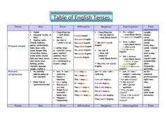 Tense Table: use, form and time expressions.