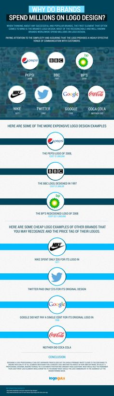 """""""How Much Should Your  Logo  Design Cost? ,"""" by markjanyson"""