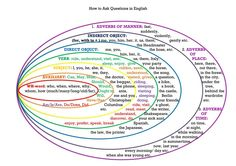 How to ask questions in English (word order)