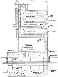 El concepto principal del éxito de las estufas de tipo Ruso se debe a que aprovechan al máximo los vapores o humo...