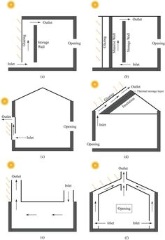 Typical solar chimneys used in building. Category 1 is the Trombe wall. Green Architecture, Architecture Design, Trombe Wall, Solar Chimney, Passive House Design, Passive Solar Homes, Solar Energy, Renewable Energy, Natural Building