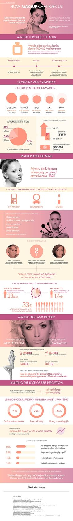 Check out these interesting statistics regarding how makeup changes us.