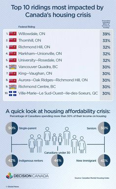 Parties are promising to tackle Canada's housing crisis. Will their policies work? Low Interest Loans, Stress Tests, Money Laundering, On The Issues, New Brunswick, Financial News, Global News, Business News, School Teacher