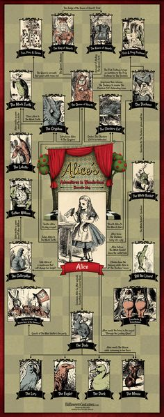 Infographic.  Alice's Adventures in Wonderland: Character Map