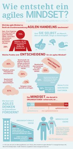 Das agile Mindset - Update im Denken Change Management, Management Tips, Employer Branding, Leadership Coaching, Learning Centers, Human Resources, Design Thinking, New Job, Social Skills