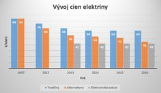 Ceny elektrickej energie