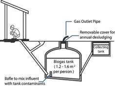 basic  (POSM Note:  Methane digester)