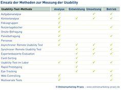 Usability-Test-Methoden #usabilitytest #usability http://www.onlinemarketing-praxis.de/web-usability/usability-test-16-methoden-zur-messung-der-usability