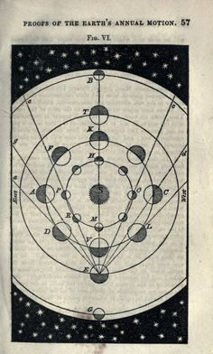 Celestial scenery; or, The wonders of the planetary system displayed : illustrating the perfections of deity and a plurality of worlds., 1838.