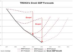 #Greece: The troika's slight miscalculations http://www.filmsforaction.org/articles/the-imf-defaulted-on-greece-a-long-time-ago/#.VZPpckD7Wys.twitter …
