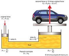 Pascal's principle: Pascal's principle at work in a hydraulic press - tamina Engineering Science, Physical Science, Mechanical Engineering, Electrical Engineering, Science And Technology, Physics Experiments, Chemical Engineering, Physics Concepts, Physics Formulas