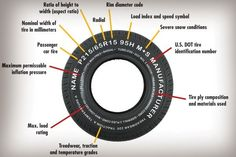 How To Read Your Tire. Everything You Need To Know Is on the Sidewall.