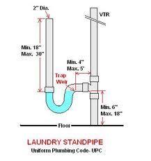 Washing Machine P Trap And Drain - Plumbing - DIY Home Improvement . Plumbing Drains, Bathroom Plumbing, Plumbing Pipe, Bathroom Drain, Bathroom Fixtures, Bathrooms, Sink Shelf, Plumbing Installation, Septic System