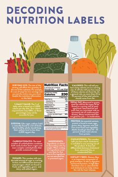 The new Nutrition Facts Label on food packages has made it easier for people to make healthy eating choices when shopping for groceries. Nutrition Activities, Nutrition Quotes, Nutrition Guide, Nutrition Plans, New Nutrition Label, Physical Activity Level, Nutritional Yeast Recipes, Mindful Eating, Healthy Food Choices