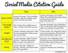 [Infografik] Wie man Soziale Medien zitiert »  Quelle: teachthought