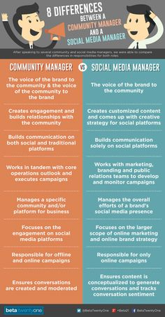 8 Differences Between a Community Manager and a Social Media Manager