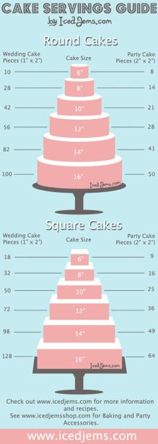 Cake serving size chart guide. Wedding or party food infographic