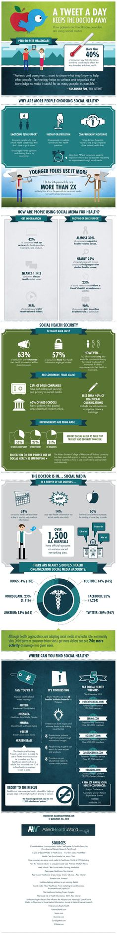A Tweet a Day Keeps the Doctors Away [Infographic] - Living Green Magazine
