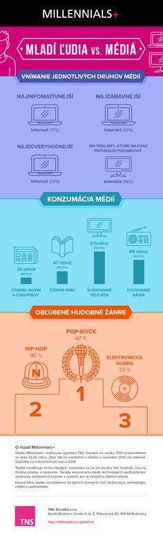 Internet predbehol televíziu. U mladých Slovákov je jednotkou   Strategie.sk