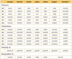 Übersicht Modalverben: Präsens, Präteritum, Konjunktiv II