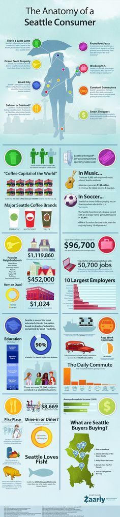 The Anatomy of a Seattle Consumer. We broke down the average Seattle resident to see where they are spending their time and money among other things. #Seattle #infographic