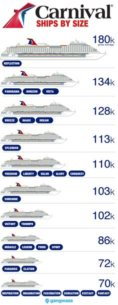 Carnival Ships by Size. how big is yours?Carnival Ships by Size. how big is yours?Carnival Ships by Size. how big is yours? Carnival Cruise Bahamas, Cruise Outfits Carnival, Carnival Dream Cruise, Carnaval Cruise, Carnival Valor Cruise, Cozumel Cruise, Cruise Excursions, Cruise Checklist, Cruise Tips