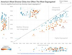 Makeover Monday: America's Most Diverse Cities Are Often The Most Segregated