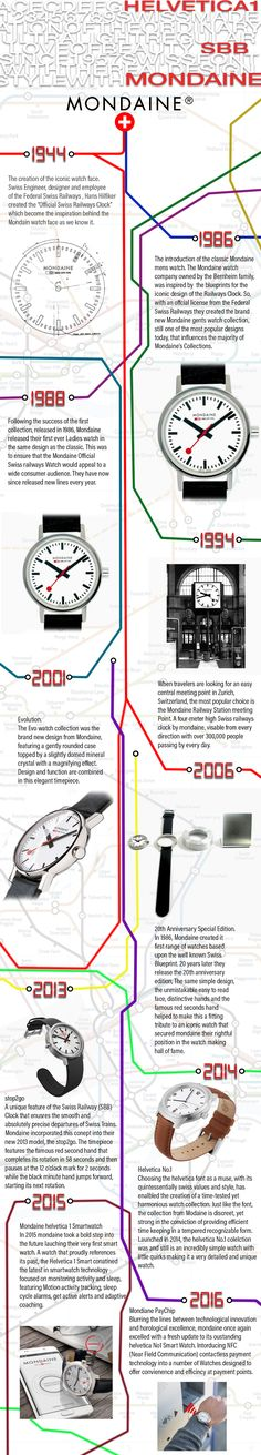 """https://www.firstclasswatches.co.uk/blog/2017/03/mondaine-watches-infographic/  The creation of the iconic watch face. Swiss Engineer, designer and employee of the Federal Swiss Railways , Hans Hilfiker created the """"Official Swiss Railways Clock"""" which become the inspiration behind the Mondaine watch face as we know it."""