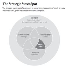 The Strategic Sweet Spot. This sums up the essence of competitive positioning.