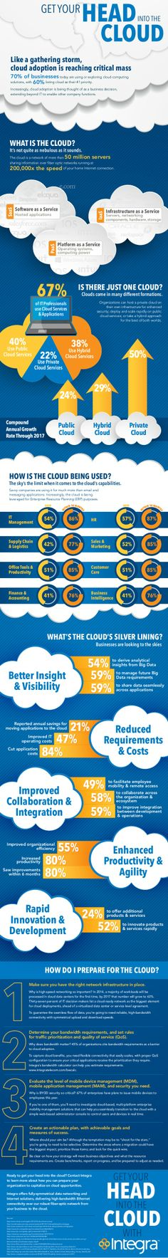 This infographic from Integra Telecom defines what cloud is and how it can benefit your business. Cloud adoption is reaching critical mass, with of businesses either using or exploring solution… The More You Know, You Got This, Make An Infographic, Organization Lists, Alternative Energy Sources, Web Design Tips, Phone Plans, Cloud Computing, Web Application