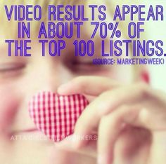 Video results appear in about 70% of the top 100 listings.