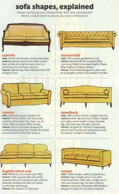 Common sofa or couch styles and their names. Learn to how to refer to your living room furniture like a pro. Good to know when you're dreaming/lusting or if working with people in the industry (Ie. upholsterers or designers).