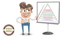 Abraham Maslow identifică cinci tipuri de nevoie specifice, fiecărui tip fiindu-i asociat un etaj al piramidei. Cum arată ierarhia nevoilor?