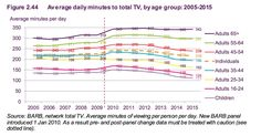 """We're all spending less time watching broadcast TV but rate of decline slowing."