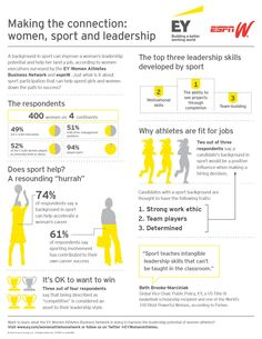 [Infographic] Women, Sport, and Leadership