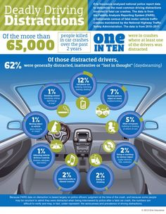 Study finds daydreaming the top cause of distracted driving accidents Are drivers lost in space? A study by the Erie Insurance company of the roughly fatal accidents that occurred in 2010 and 2011 which… Erie Insurance, Car Insurance Tips, Insurance Marketing, Health Insurance, Safe Driving Tips, Driving Safety, Driving Signs, Driving Jobs, Autos