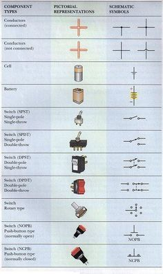 Electronics for Absolute Beginners, Chapter 2 - Science Experiments for Kids Picture of Electronic Components and Their Schematic Symbols - Electronics Projects, Electronics Basics, Electronics Components, Electrical Components, Electronics Gadgets, Electrical Symbols, Electrical Projects, Electrical Wiring, Electronic Engineering