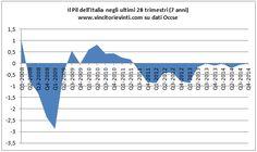 VINCITORI E VINTI: GRAFICO DEL GIORNO: IL PIL DELL'ITALIA NEGLI ULTIMI 28 TRIMESTRI (7 ANNI)
