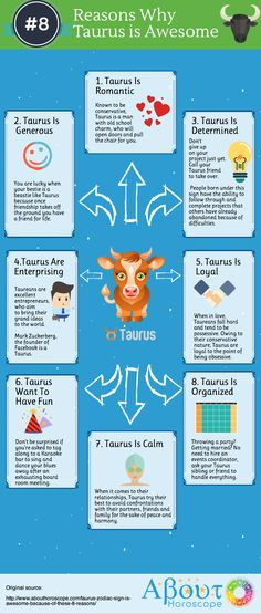Learn why Taurus zodiac sign is awesome. Taurus is determined, loyal and a generous friend. Todays Mood, Taurus Man, Astrology, Zodiac Signs, Romantic, Learning, Awesome, Projects, Blog