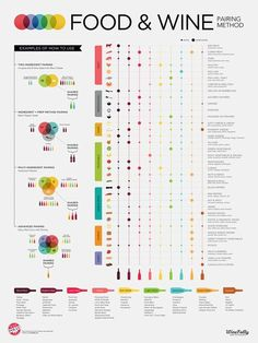 """- Description - Specifications 18"""" x 24"""" Poster Print Make your own wine and food pairings. Food focused cross referential chart Incorporates prep. method and spice matching Accommodates custom recipe"""