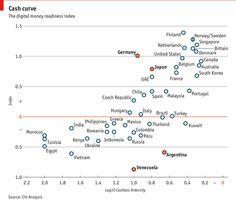 """Citi's digital-money readiness index"""