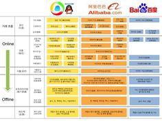 중국 BAT, 1년에 11조원 O2O 엄브렐라에 투자