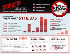 """Doctors and Patients Should """"Just Say No"""" to Paper Infographic"""