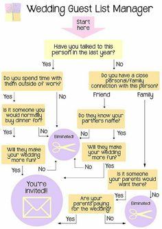 Stressing out about who to invite to your wedding? Here is the perfect answer.
