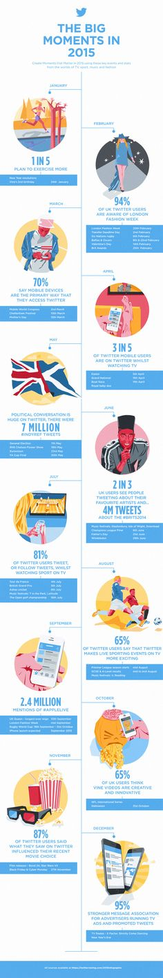12 #Twitter Facts For 2015 - #infographic #socialmedia
