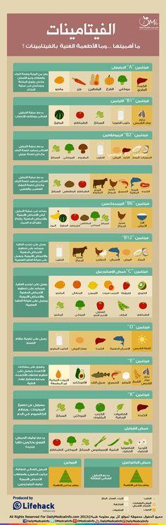انفوجرافيك | الفيتامينات أهميتها ... وما الأطعمة الغنية بها....؟ | انفوجرافيك طبية | كل يوم معلومة طبية
