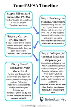 79 College Finance Options Ideas College Scholarships For College Financial Aid For College