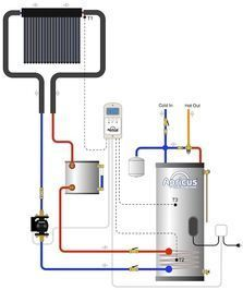 Solar hot water heater systems-the drain back design